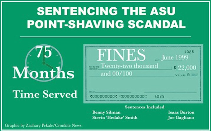 After sentencing fines totaled $22,000 and 75 months were served. (Graphic by Zachary Pekale/Cronkite News)