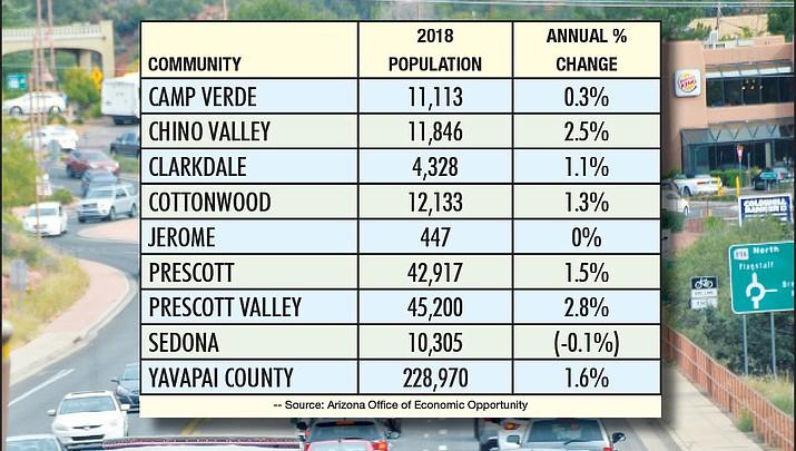 Suburb growth causes Arizona population to swell