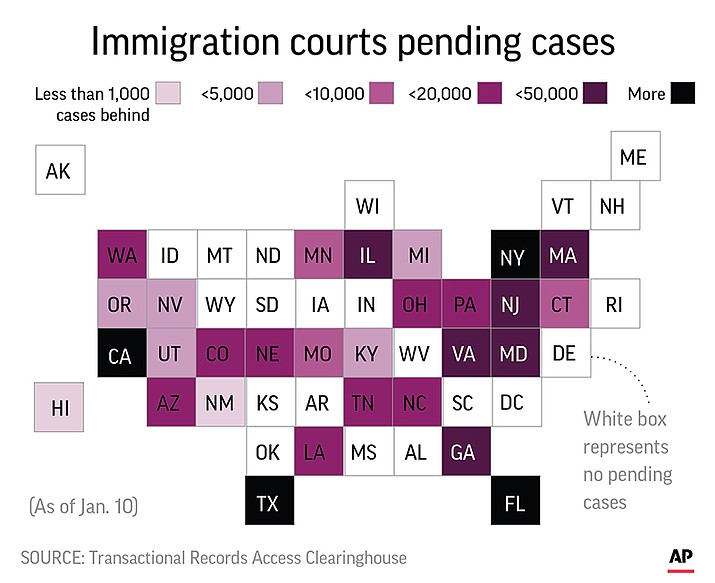The government shutdown over President Donald Trump's demand for a border wall is playing havoc with the nation's already backlogged immigration court system, forcing the postponement of hearings for thousands of asylum seekers. (AP graphic)