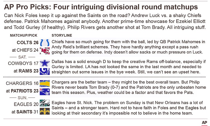 This weekend's NFL playoff picks for the NFC and AFC divisional rounds. (AP graphic)