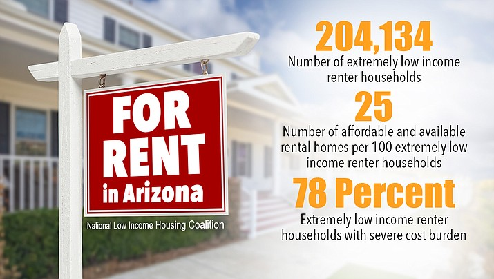 Arizona is now third-worst in the nation for affordable housing, according to a report released this month by the National Low Income Housing Coalition. Arizona's rental-housing supply can now meet only a quarter of the state's need. A Senate panel voted this week to stop all future efforts by cities, towns and counties to enact their own regulations to protect tenants. Opponents of HB 2115 fear that if the bill becomes law, such a radical change will only exacerbate the state's housing situation. See the annual report at: reports.nlihc.org/gap/2017/az (WNI Infographic)