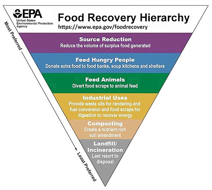 This illustration provided by the United States Environmental Protection Agency shows the EPA's food recovery hierarchy pyramid. The EPA has issued the hierarchy to help consumers. It's a upside-down pyramid ranking possible solutions for food waste. (United States Environmental Protection Agency via AP)