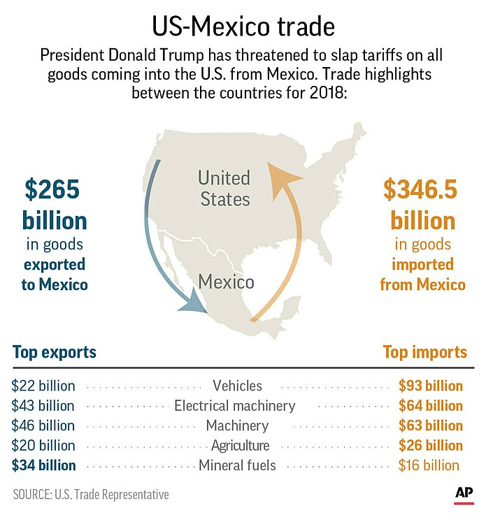 Highlights of U.S.-Mexico trade in goods in 2018. (AP graphic)