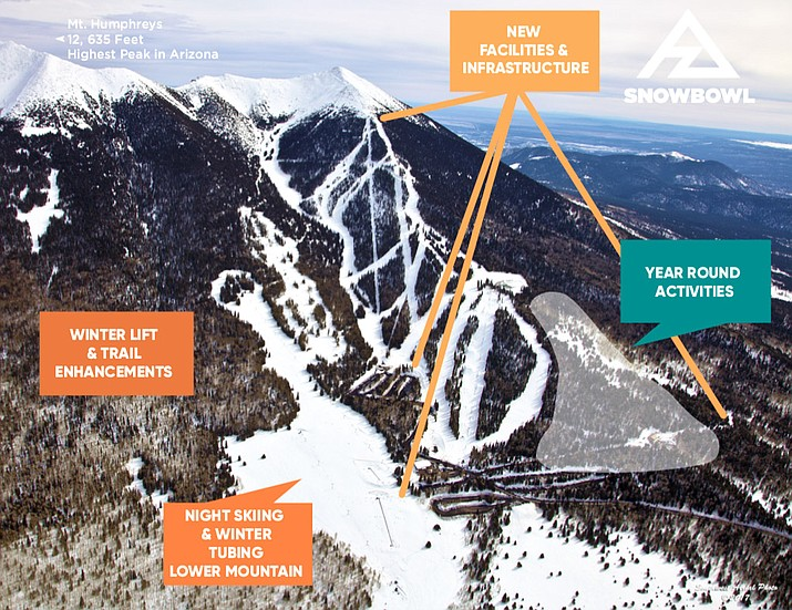 Arizona Snowbowl is planning to make infrastructure and facility expansions over the next few years. (Arizona Snowbowl/graphic)