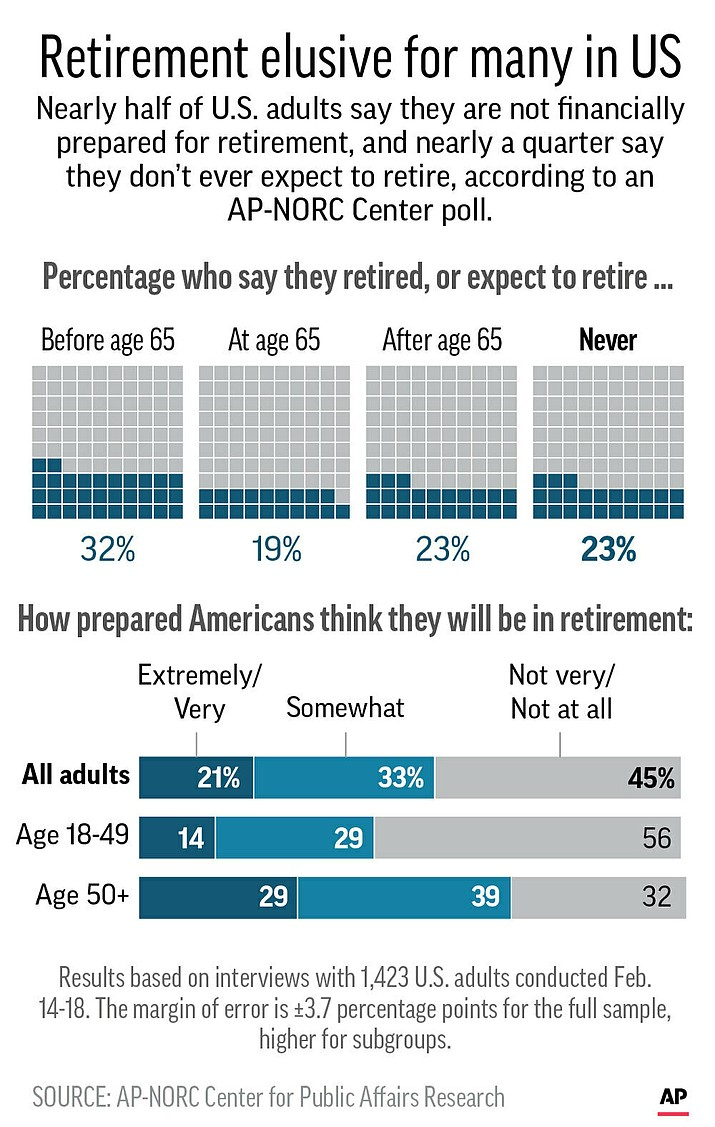 Results of AP-NORC poll on attitudes of workers toward retirement. (AP graphic)
