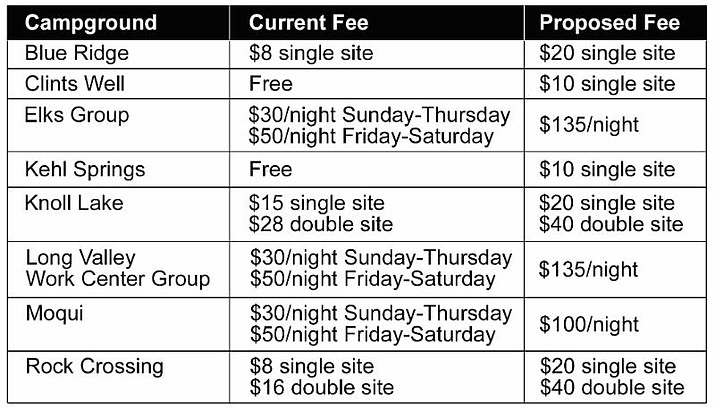 The Forest Service is proposing fee changes for campgrounds in the Mogollon Rim Ranger District. (Graphic/USFS)