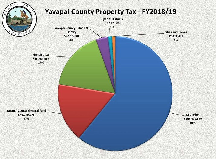 This pie chart shows the distribution of yearly tax dollars (Yavapai County Board of Supervisors, Courtesy)