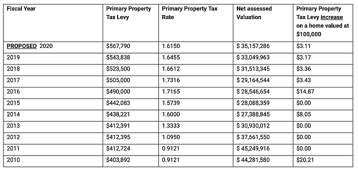Clarkdale's property tax levy history has never stuck property owners with more than a $20 increase in any one year, per $100,000 of valuation — but increases have been consistent.