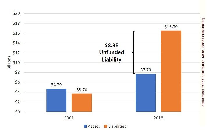 A bar graph shows liabilities versus assets for the City of Prescott. The City Council will conduct three meetings on Tuesday, Aug. 13: A 10 a.m. closed-door executive session; a 1 p.m. study session; and a 3:30 p.m. voting session. All three meetings will take place at Prescott City Hall, 201 S. Cortez St. A presentation on the Public Safety Personnel Retirement System (PSPRS) is among the items on the council's 1 p.m. study session. (City of Prescott/Courtesy)
