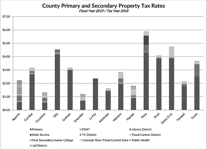 County board to set property tax levy at Aug  19 meeting