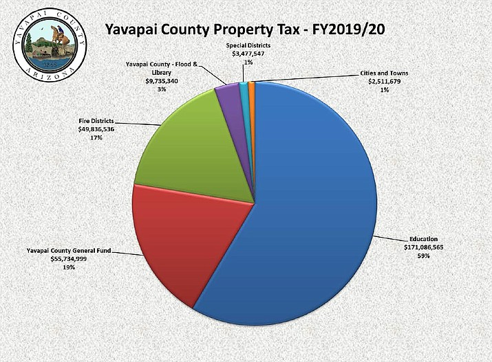 Chart shows the Yavapai County Property Tax for fiscal year 2019-20. (Yavapai County/Courtesy)