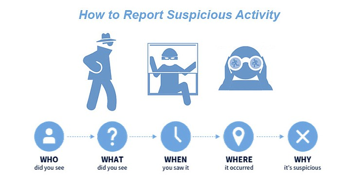 The sort of information that police need when receiving a report about suspicious activity.