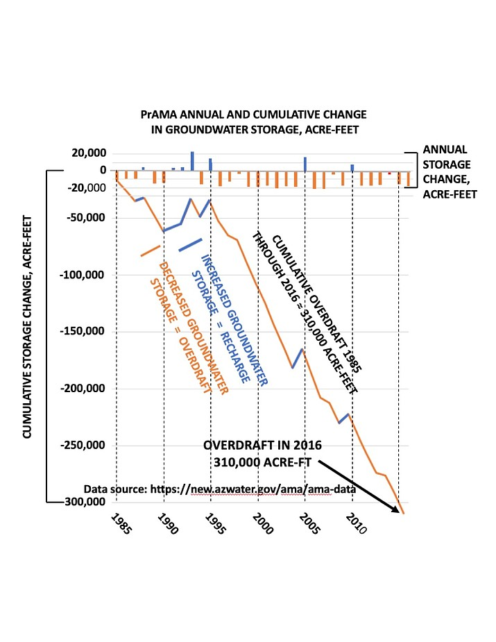 This charge shows the annual and cumulative change in groundwater storage in acre-feet.