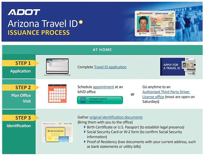 Effective October 1, 2020, only the Arizona Travel ID (driver license or ID card), a U.S. passport and other federally approved identification will be accepted at TSA airport security checkpoints for domestic travel. (ADOT/image)