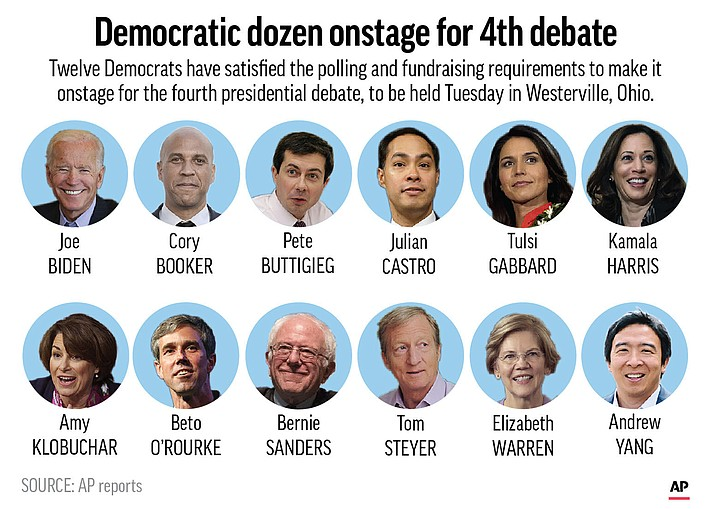 Democratic presidential candidates chosen to participate in the fourth debate, Oct. 15, 2019. (AP)