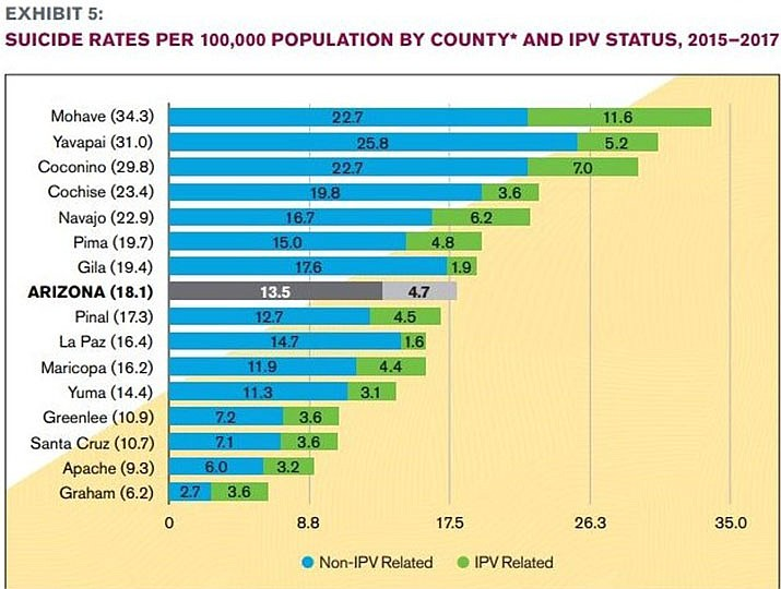 Suicide rates per 100,000 population by county including intimate partner violence status for 2015–2017. (Chart by the Arizona Violent Death Reporting System)