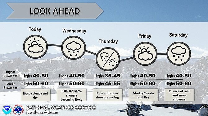 The weather outlook for Tuesday, Dec. 3, through Saturday, Dec. 7, 2019. (NWS/Courtesy)