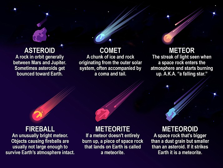 "What's the difference between a meteor, meteoroid and meteorite? They're all related to the flashes of light sometimes seen streaking across the sky. But we call the same object by different names, depending on where it is. Meteoroids are objects in space that range in size from dust grains to small asteroids. When meteoroids enter Earth's atmosphere at high speed and burn up, the fireballs or ""shooting stars"" are called meteors. When a meteoroid survives a trip through the atmosphere and hits the ground, it's called a meteorite. Learn more at: https://solarsystem.nasa.gov/. (PNN Illustration)"