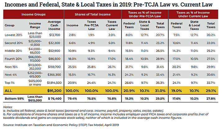 This chart shows the relationship between incomes and taxes in 2019. (Courtesy)