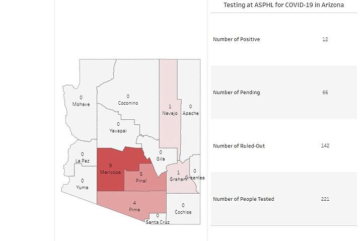 (Arizona Department of Health)