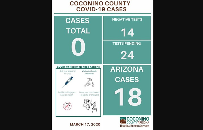 As of March 18, there have been no reported cases of COVID-19 in Coconino County. (Graphic/Coconino County)