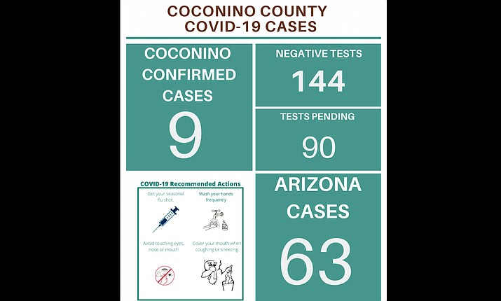 (Screenshot/Coconino County)