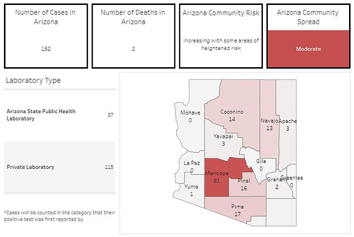 (Arizona Department of Health Services/www.azdhs.gov)
