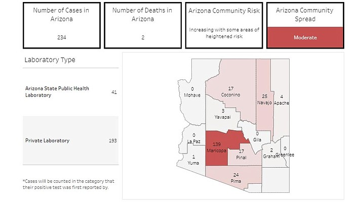 Although Yavapai County stayed at three known cases of COVID-19, there are now 235 confirmed coronavirus cases in the state of Arizona, up from 152 just 24 hours earlier. (Arizona Department of Health Services/www.azdhs.gov)