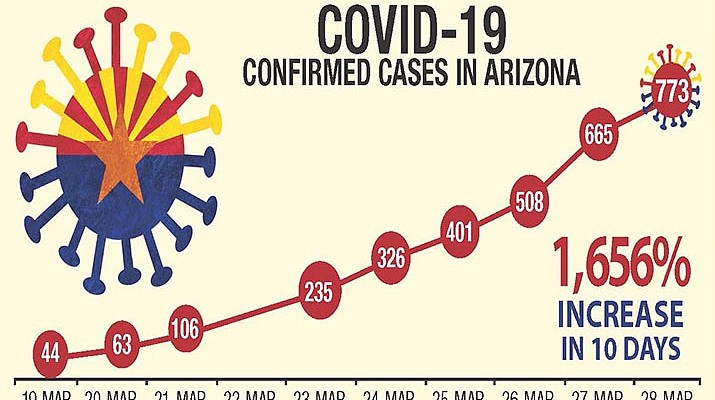 Arizona COVID-19 cases now at 773