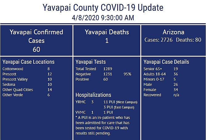 Courtesy Yavapai County Community Health Services.