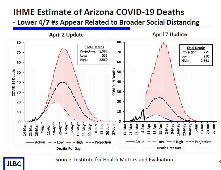 The Institute for Health Metrics and Evaluation is predicting that Arizona will end up with 775 deaths by the end of May.