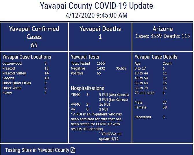 Courtesy Yavapai County Community Health Services