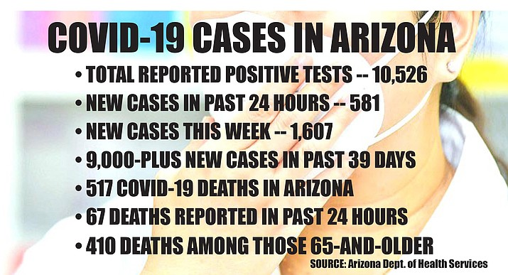 Friday May 8 COVID-19 data from Arizona Department of Health Services. VVN graphic/Dan Engler
