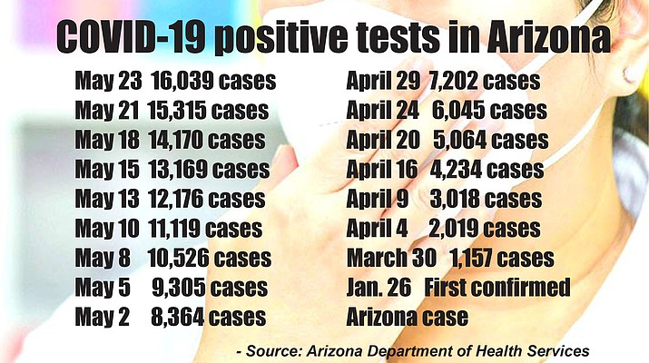 Arizona jumps past 16,000 mark for COVID-19 positive tests; 799 deaths