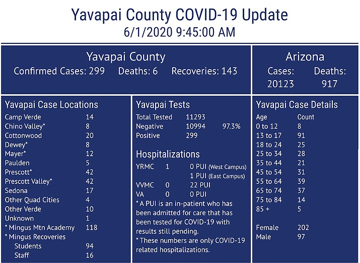 This COVID-19 dashboard is maintained by Yavapai County Community Health Services. It may not always reflect current numbers or match posted Arizona Department of Health website numbers. To learn more, visit http://www.yavapai.us/chs. (YCCHS/Courtesy)