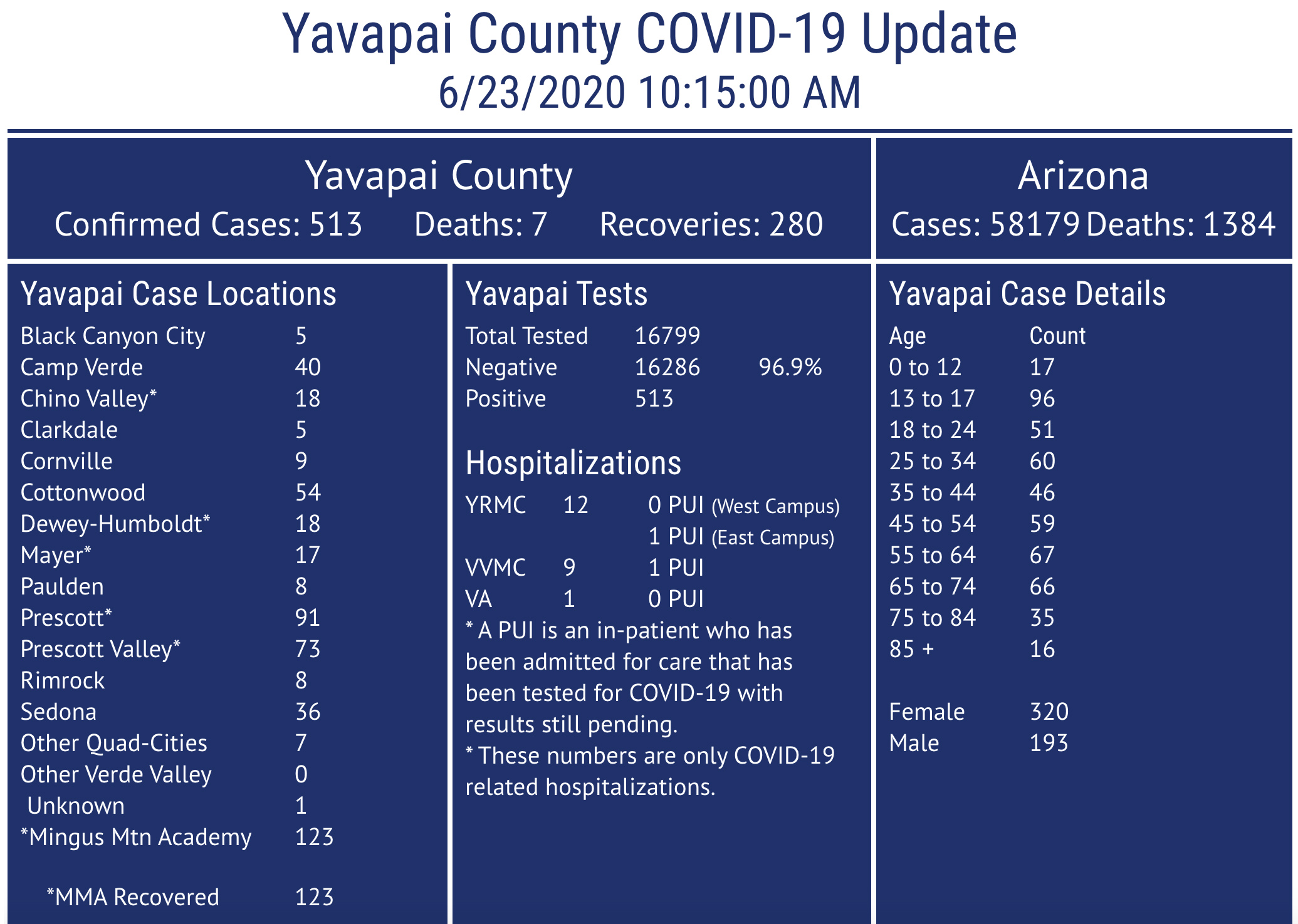 Covid 19 Update Yavapai County Has Recorded 513 Confirmed Cases Surges In Florida Texas Arizona Troublesome The Daily Courier Prescott Az