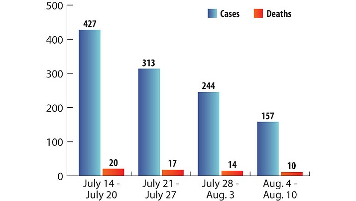 This chart shows the decline in new COVID-19 cases and deaths in the county in recent weeks.  (Chart by Brandy Mayo/Kingman Miner)