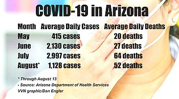 COVID-19 cases below 1,000 threshold four of past six days photo