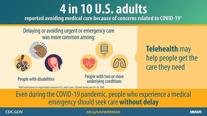 According to the Centers for Disease Control and Prevention (CDC), 4-in-10 U.S. adults reported avoiding medical care because of concerns related to COVID-19. (CDC.gov)