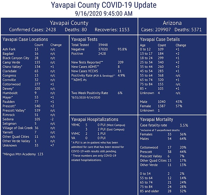 This COVID-19 dashboard is maintained by Yavapai County Community Health Services. It may not always reflect current updated numbers or match posted Arizona Department of Health Services data. For more county COVID-19 data visit https://www.yavapai.us/chs. For state data visit https://www.azdhs.gov/covid-19. (YCCHS/Courtesy)
