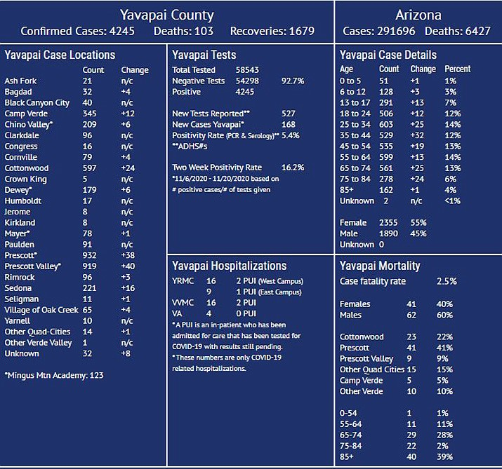 This COVID-19 dashboard is maintained by Yavapai County Community Health Services; this one reflects the Friday, Nov. 20, 2020, update. It may not always reflect current updated numbers or match posted Arizona Department of Health Services data. For more county COVID-19 data visit https://www.yavapai.us/chs. For state data visit https://www.azdhs.gov/covid-19. (YCCHS/Courtesy)