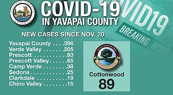Yavapai County COVID-19 cases continue to soar; Cottonwood reports most weekend infections photo