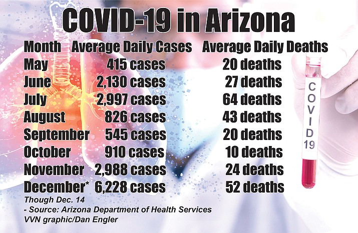 With COVID-19 cases spiking at unprecedented levels throughout Arizona and in Yavapai County, the county is set to receive the vaccine as early as December 21-23.