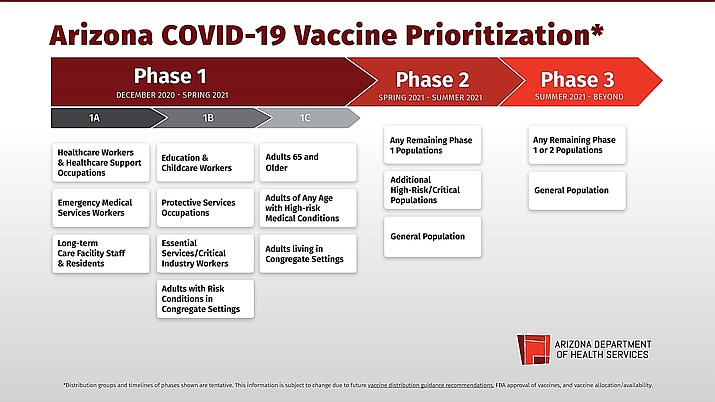 Arizona just entered Phase 1A of the COVID-19 Vaccine Prioritization where healthcare workers and healthcare support occupations, emergency medical services workers and long-term care facility staff and residents will be receiving vaccine. (ADHS)