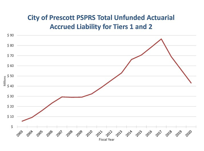 The City of Prescott's total unfunded actuarial accrued liability for tiers 1 and 2 of the PSPRS system. (City of Prescott/Courtesy)