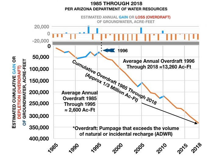 Arizona Department of Water Resources/Courtesy