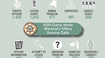 Camp Verde Marshal's Office reports 28% fewer service calls in 2020 photo