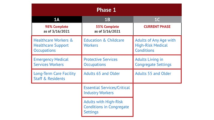 Residents eligible in Phase 1C include adults of any age with high-risk medical conditions, adults living in congregate settings as well as adults 55 and older. (YCCHS)