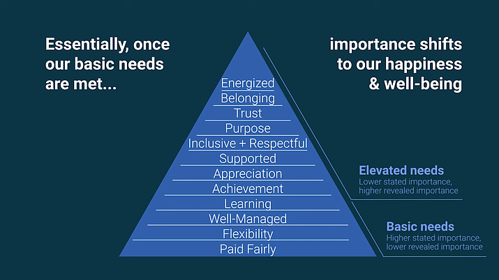 A 2020 work happiness study conducted for indeed.com reported that once workers' basic needs are met, they shift their focus to happiness and well-being. (Indeed.com/Courtesy)
