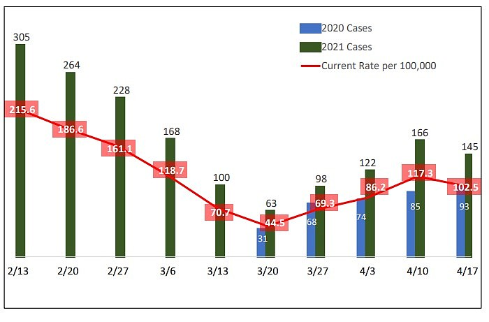Weekly COVID-19 cases in Coconino County. (Graphic/Coconino County)